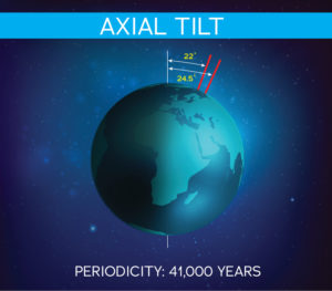 axial tilt demo over 41,000 years