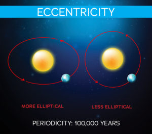 eccentricity example over 100,000 years