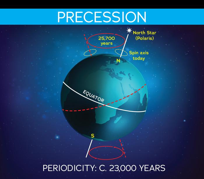 precession demo over 23,000 years
